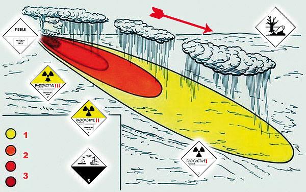 Схема заражения радиацией